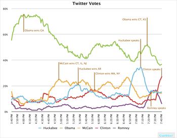 Twitter_votes